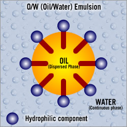 Oil in water emulsion