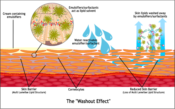 The washout effect