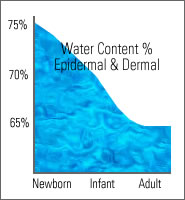 Epidermal water content